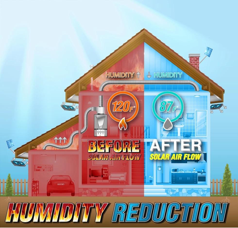Humidity Reduction